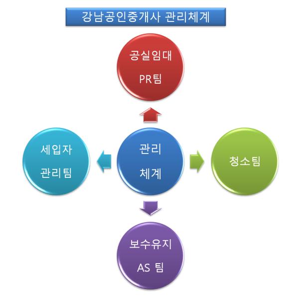 강남공인중개사관리체계