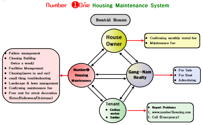 number 1 housing maintenance in Camp Humphreys