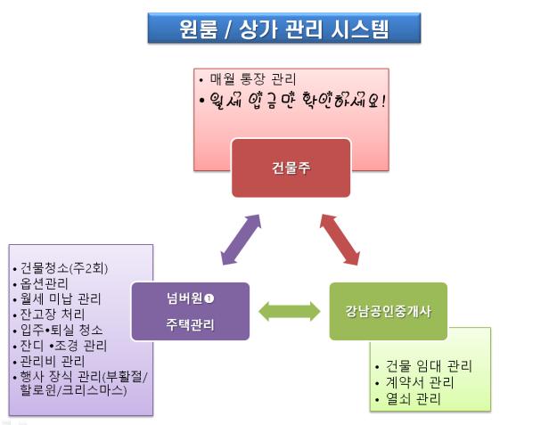 housing system(원룸)